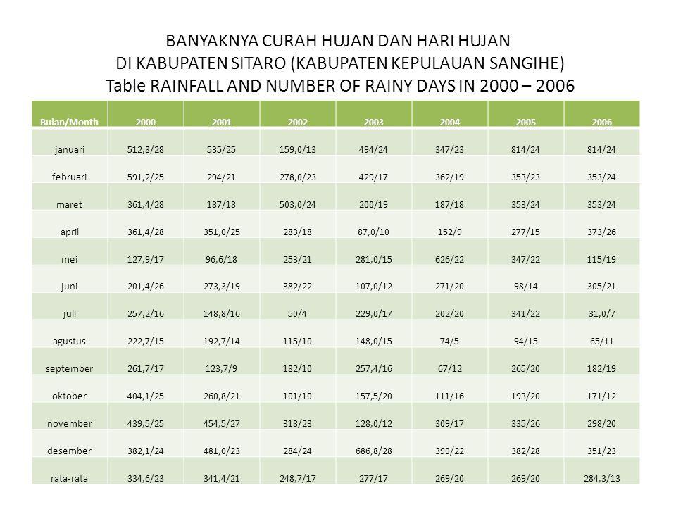 Rata-rata curah hujan per tahun