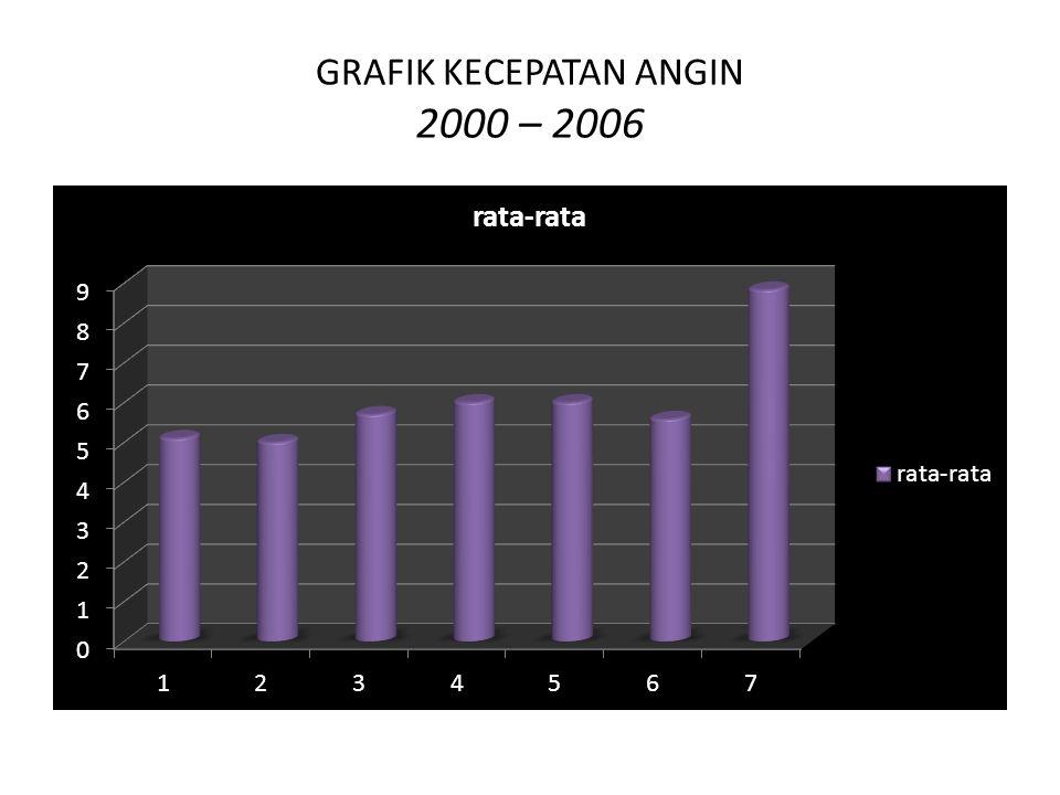 GRAFIK KECEPATAN ANGIN 2000 – 2006