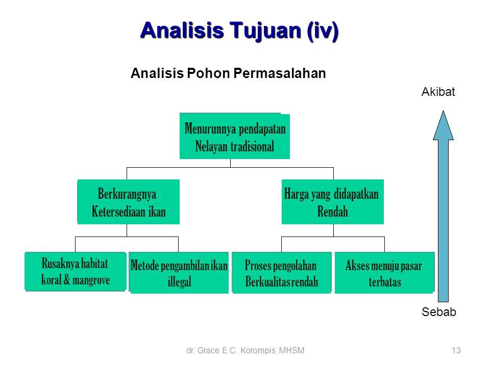 13 Analisis Pohon Permasalahan Akibat Sebab Analisis Tujuan (iv) Berkurangnya Ketersediaan ikan Menurunnya pendapatan Nelayan tradisional Harga yang d