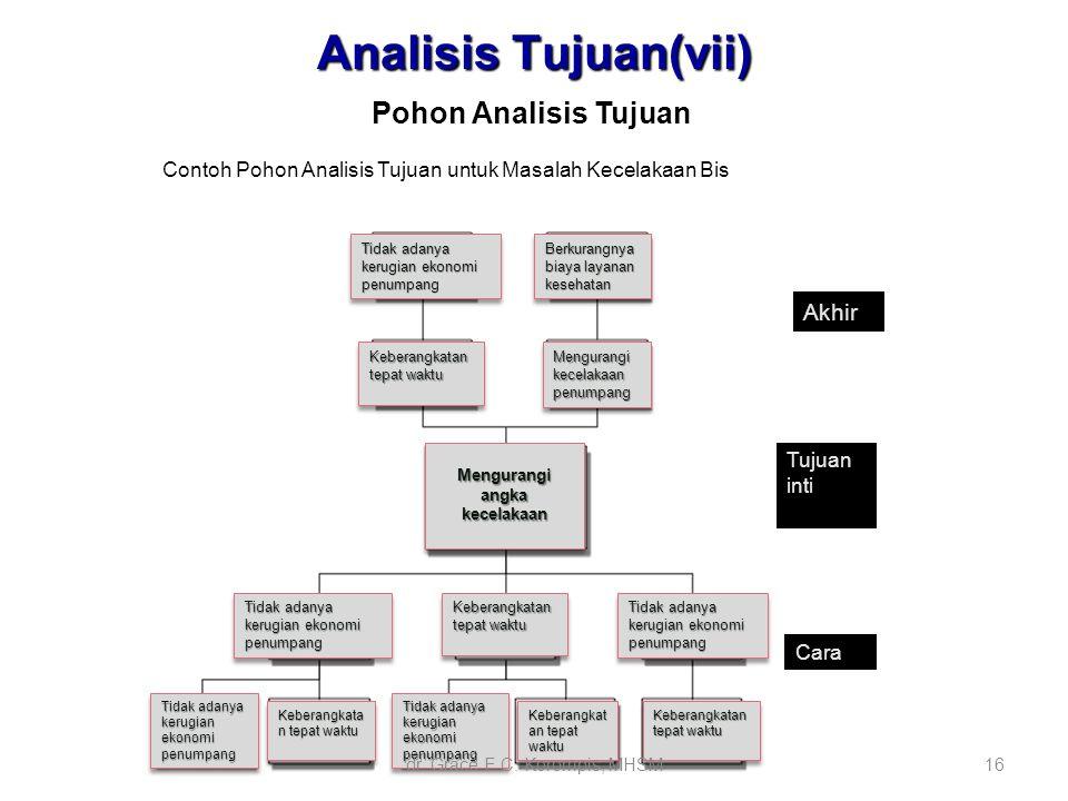 16 Analisis Tujuan(vii) Contoh Pohon Analisis Tujuan untuk Masalah Kecelakaan Bis Pohon Analisis Tujuan Tidak adanya kerugian ekonomi penumpang Berkur