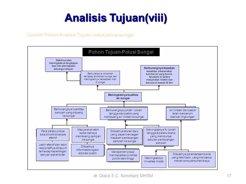 17 Analisis Tujuan(viii) Contoh Pohon Analisis Tujuan untuk polusi sungai Stabilnya atau meningkatnya tangkapan ikan dan pendapatan keluarga nelayan B