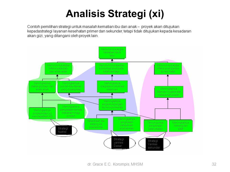 32 Analisis Strategi (xi) Contoh pemilihan strategi untuk masalah kematian ibu dan anak – proyek akan ditujukan kepadastrategi layanan kesehatan prime