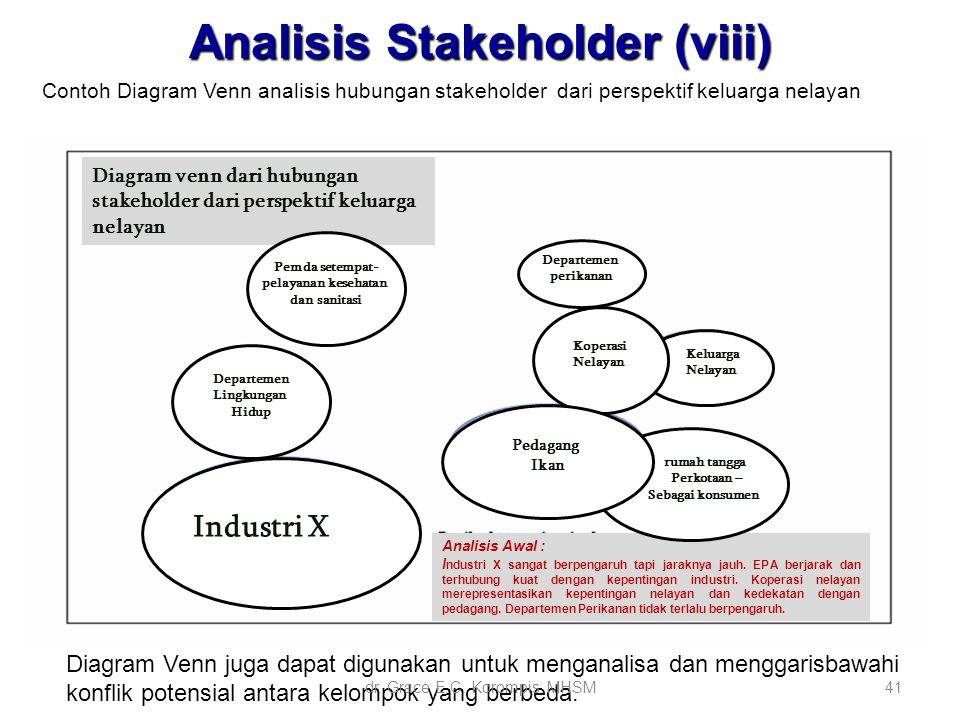 41 Analisis Stakeholder (viii) Contoh Diagram Venn analisis hubungan stakeholder dari perspektif keluarga nelayan Diagram Venn juga dapat digunakan un