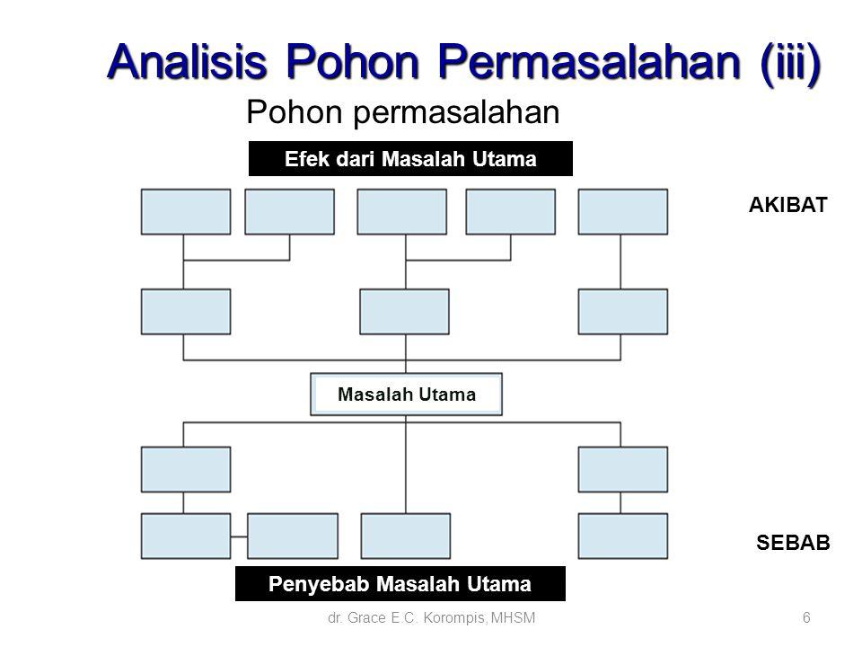 6 Pohon permasalahan SEBAB AKIBAT Analisis Pohon Permasalahan (iii) Analisis Pohon Permasalahan (iii) Efek dari Masalah Utama Masalah Utama Penyebab M