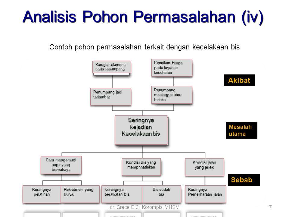 7 Analisis Pohon Permasalahan (iv) Contoh pohon permasalahan terkait dengan kecelakaan bis Kerugian ekonomi pada penumpang Kenaikan Harga pada layanan
