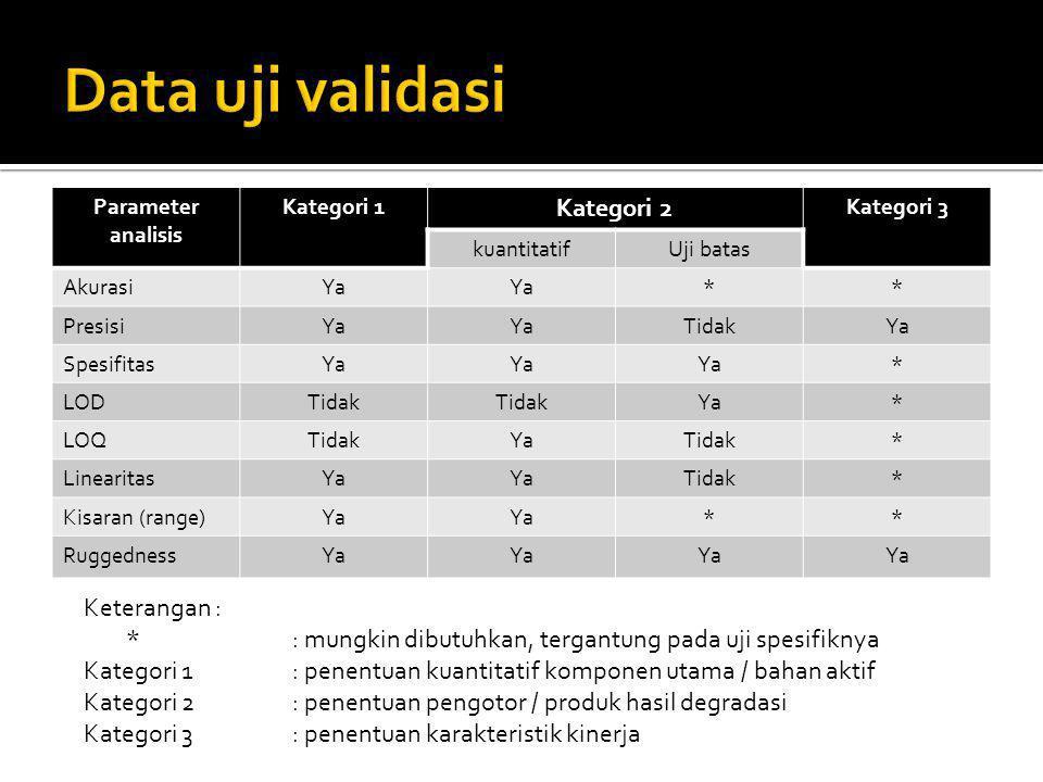 Parameter analisis Kategori 1 Kategori 2 Kategori 3 kuantitatifUji batas AkurasiYa ** PresisiYa TidakYa SpesifitasYa * LODTidak Ya* LOQTidakYaTidak* L