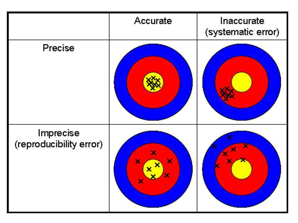 Validasi Metode PresisiAkurasiBatas deteksi (LOD)Batas kuantifikasi (LOQ)SpesifitasLinearitas/ rentangKekasaran (rugredness)Ketahanan (robutness) Workflow for evaluation and validation of standard methods