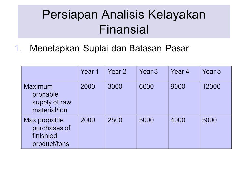 Persiapan Analisis Kelayakan Finansial 1.Menetapkan Suplai dan Batasan Pasar Year 1Year 2Year 3Year 4Year 5 Maximum propable supply of raw material/to