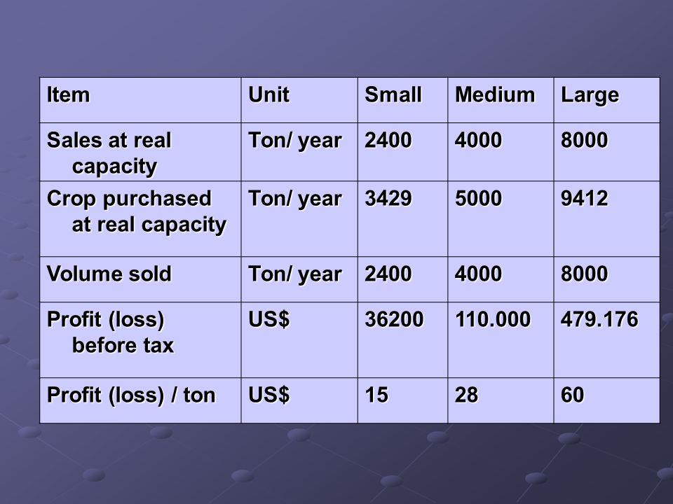 ItemUnitSmallMediumLarge Sales at real capacity Ton/ year 240040008000 Crop purchased at real capacity Ton/ year 342950009412 Volume sold Ton/ year 24