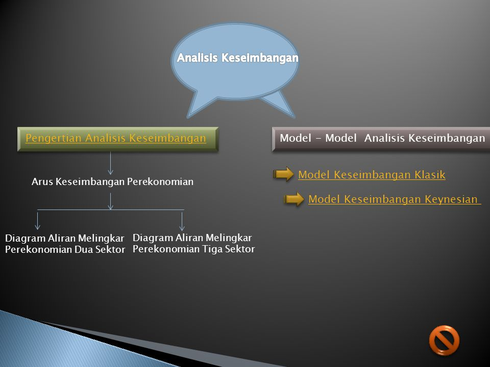 Model - Model Analisis Keseimbangan Arus Keseimbangan Perekonomian Pengertian Analisis Keseimbangan Diagram Aliran Melingkar Perekonomian Dua Sektor D