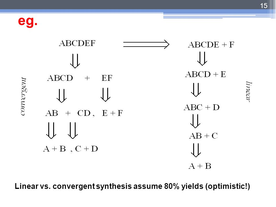 15 Linear vs. convergent synthesis assume 80% yields (optimistic!) eg.