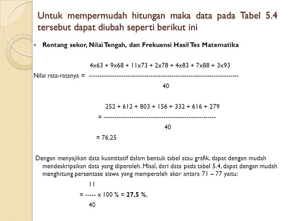 Untuk mempermudah hitungan maka data pada Tabel 5.4 tersebut dapat diubah seperti berikut ini Rentang sekor, Nilai Tengah, dan Frekuensi Hasil Tes Mat
