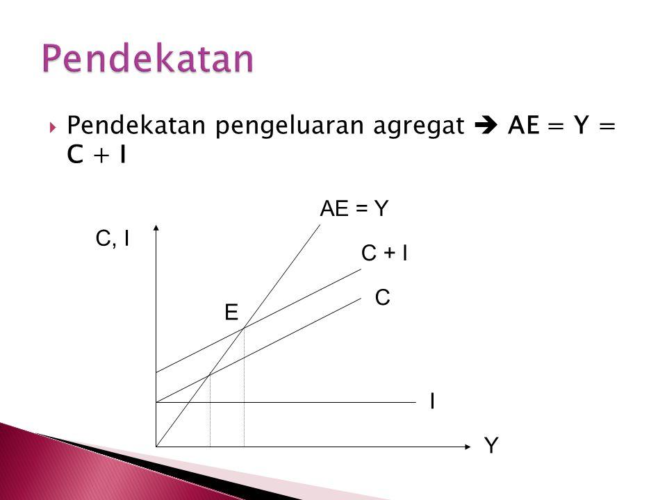  Pendekatan pengeluaran agregat  AE = Y = C + I AE = Y C + I C I Y C, I E