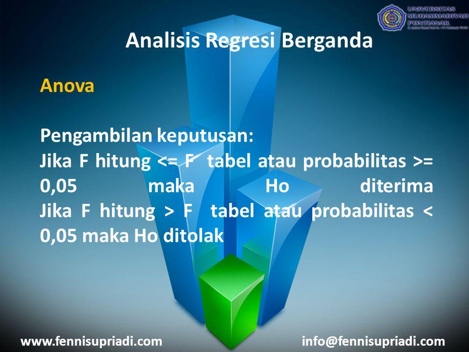 www.fennisupriadi.cominfo@fennisupriadi.com Analisis Regresi Berganda Anova Pengambilan keputusan: Jika F hitung = 0,05 maka Ho diterima Jika F hitung > F tabel atau probabilitas < 0,05 maka Ho ditolak