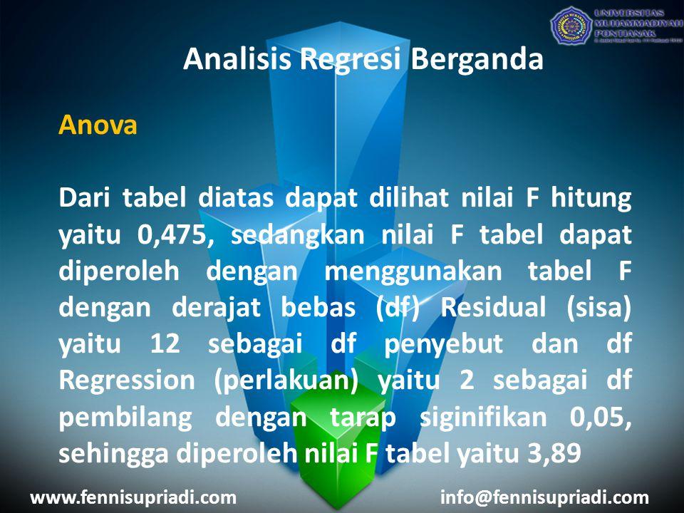 www.fennisupriadi.cominfo@fennisupriadi.com Analisis Regresi Berganda Anova Dari tabel diatas dapat dilihat nilai F hitung yaitu 0,475, sedangkan nilai F tabel dapat diperoleh dengan menggunakan tabel F dengan derajat bebas (df) Residual (sisa) yaitu 12 sebagai df penyebut dan df Regression (perlakuan) yaitu 2 sebagai df pembilang dengan tarap siginifikan 0,05, sehingga diperoleh nilai F tabel yaitu 3,89