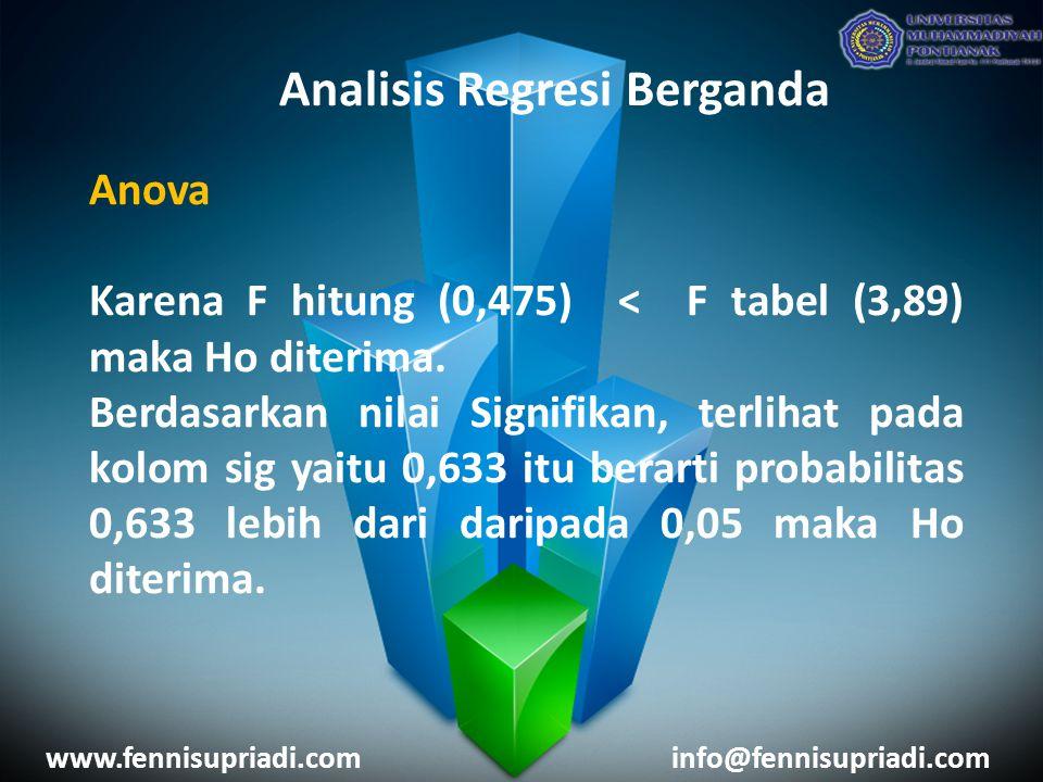 www.fennisupriadi.cominfo@fennisupriadi.com Analisis Regresi Berganda Anova Karena F hitung (0,475) < F tabel (3,89) maka Ho diterima. Berdasarkan nil