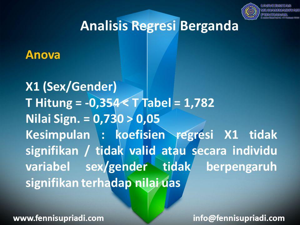 www.fennisupriadi.cominfo@fennisupriadi.com Analisis Regresi Berganda Anova X1 (Sex/Gender) T Hitung = -0,354 < T Tabel = 1,782 Nilai Sign. = 0,730 >