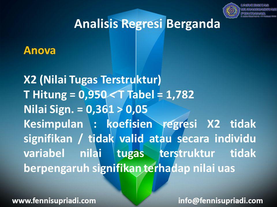 www.fennisupriadi.cominfo@fennisupriadi.com Analisis Regresi Berganda Anova X2 (Nilai Tugas Terstruktur) T Hitung = 0,950 < T Tabel = 1,782 Nilai Sign