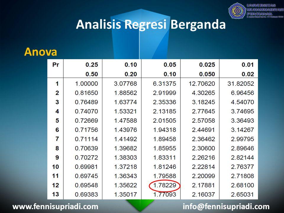 www.fennisupriadi.cominfo@fennisupriadi.com Analisis Regresi Berganda Anova