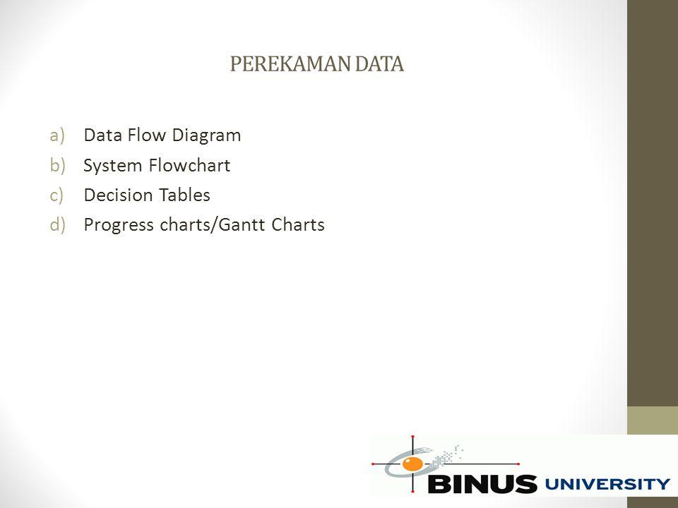 PEREKAMAN DATA a)Data Flow Diagram b)System Flowchart c)Decision Tables d)Progress charts/Gantt Charts