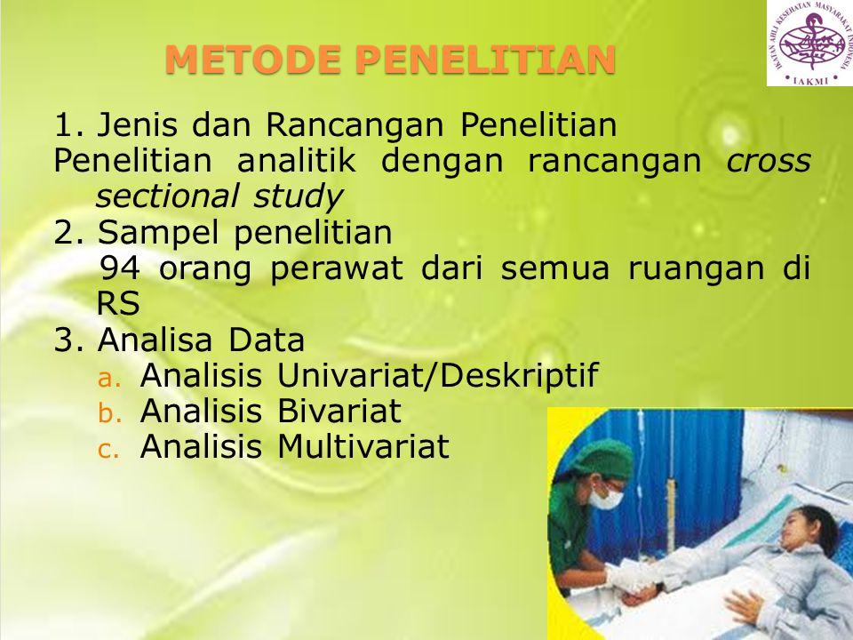 METODE PENELITIAN 1. Jenis dan Rancangan Penelitian Penelitian analitik dengan rancangan cross sectional study 2. Sampel penelitian 94 orang perawat d