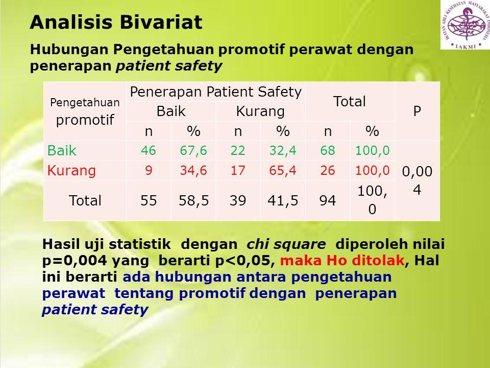 Analisis Bivariat Hubungan Pengetahuan promotif perawat dengan penerapan patient safety Pengetahuan promotif Penerapan Patient Safety Total P BaikKura