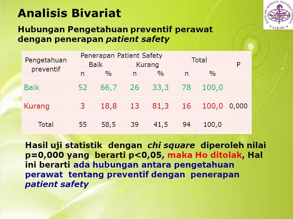 Analisis Bivariat Hubungan Pengetahuan preventif perawat dengan penerapan patient safety Hasil uji statistik dengan chi square diperoleh nilai p=0,000