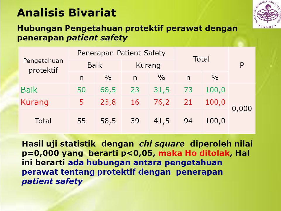 Analisis Bivariat Hubungan Pengetahuan protektif perawat dengan penerapan patient safety Hasil uji statistik dengan chi square diperoleh nilai p=0,000