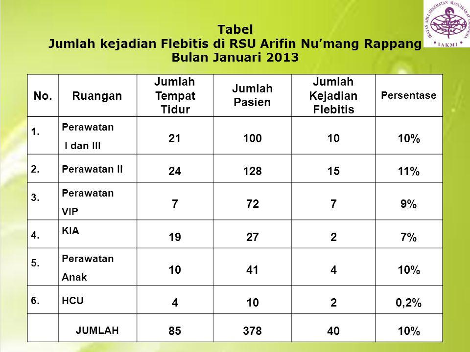 Analisis Multivariat Faktor yang paling berpengaruh terhadap patient safety di RSU Arifin Nu'mang Rappang Kabupaten Sidenreng Rappang, Tahun 2013 VariabelBaikWaldSig.Exp(B) Promotif.6041.0950.2951.830 Preventif 1.3503.0320,0823.856 Protektif 1.3905.0220,0254.015 Constant -4.37216.0660,0000.013