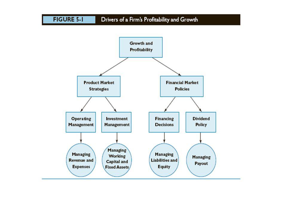 Analisis Leverage dapat dilakukan dalam hutang jangka pendek dan hutang jangka panjang Analisis likuiditas untuk mengevaluasi liabilitas lancar (current liabilities) Analisis solvabilitas berkaitan dengan liabilitas jangka panjang