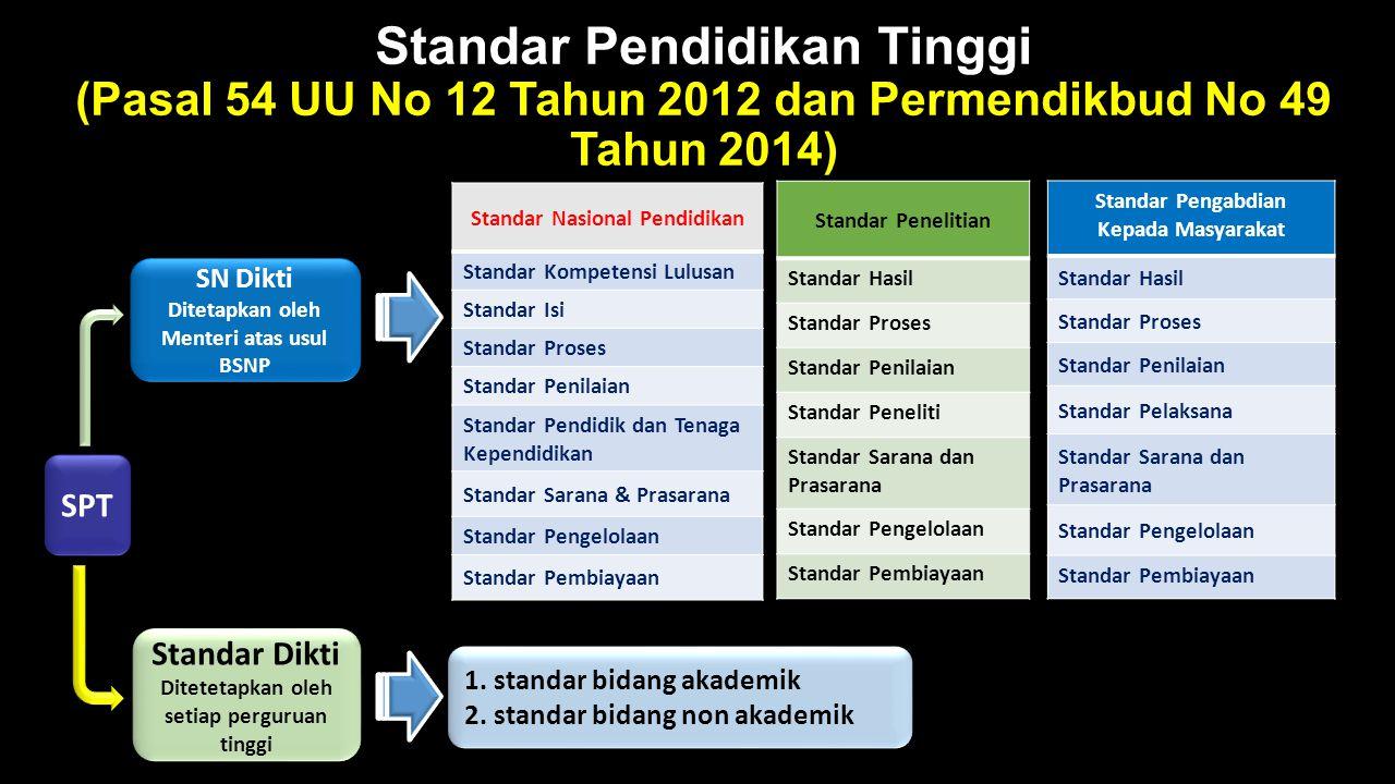 Standar Pendidikan Tinggi (Pasal 54 UU No 12 Tahun 2012 dan Permendikbud No 49 Tahun 2014) Standar Nasional Pendidikan Standar Kompetensi Lulusan Stan