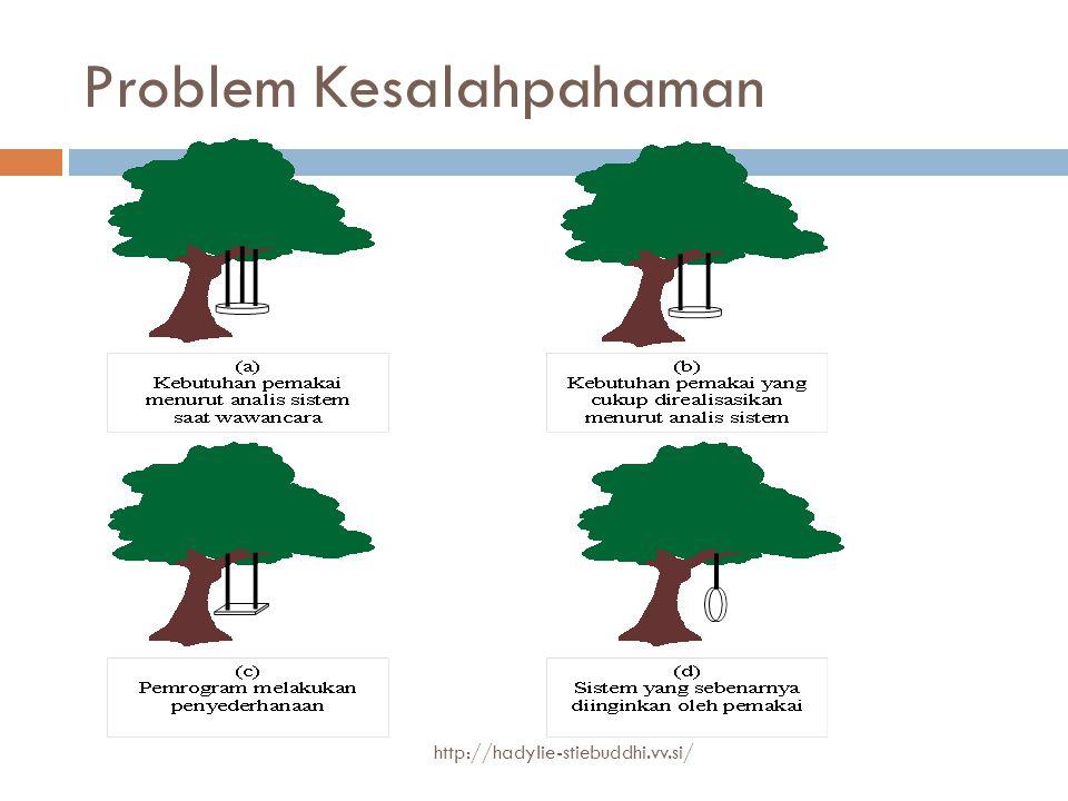 Problem Kesalahpahaman http://hadylie-stiebuddhi.vv.si/