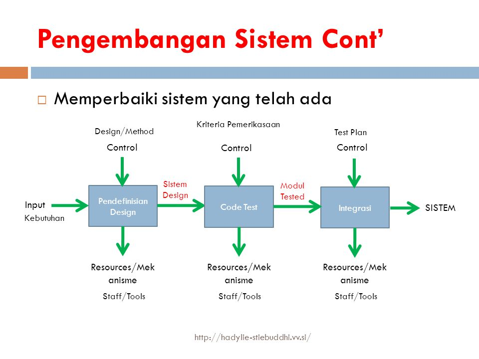 Pengembangan Sistem Cont'  Memperbaiki sistem yang telah ada Input Control Resources/Mek anisme Kebutuhan Design/Method Staff/Tools Pendefinisian Des