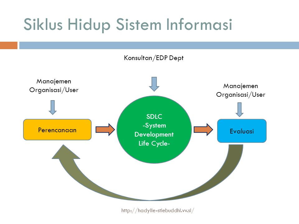 Siklus Hidup Sistem Informasi Manajemen Organisasi/User SDLC -System Development Life Cycle- Perencanaan Evaluasi Manajemen Organisasi/User Konsultan/