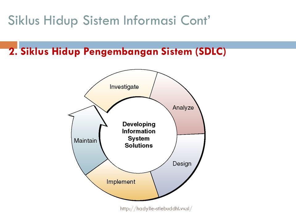 SDLC SumberTahapan-tahapan dalam SDLC Alter (1992)Inisiasi, pengembangan, implementasi, dan operasi dan perawatan Fabbri dan Schwab (1992) Studi kelayakan, rencana awal, analisis sistem, desain sistem, dan implementasi sistem Hoffer, George, dan Valacich (1998) Identifikasi dan seleksi proyek, inisiasi dan perencanaan proyek, analisis, perancangan logis, perancangan fisik, implementasi, dan perawatan McLeod (1998)Perencanaan, analisis, perancangan, implementasi Laudon & Laudon (1998) Definisi proyek, studi sistem, desain, pemrograman, instalasi, dan pascainstalasi http://hadylie-stiebuddhi.vv.si/