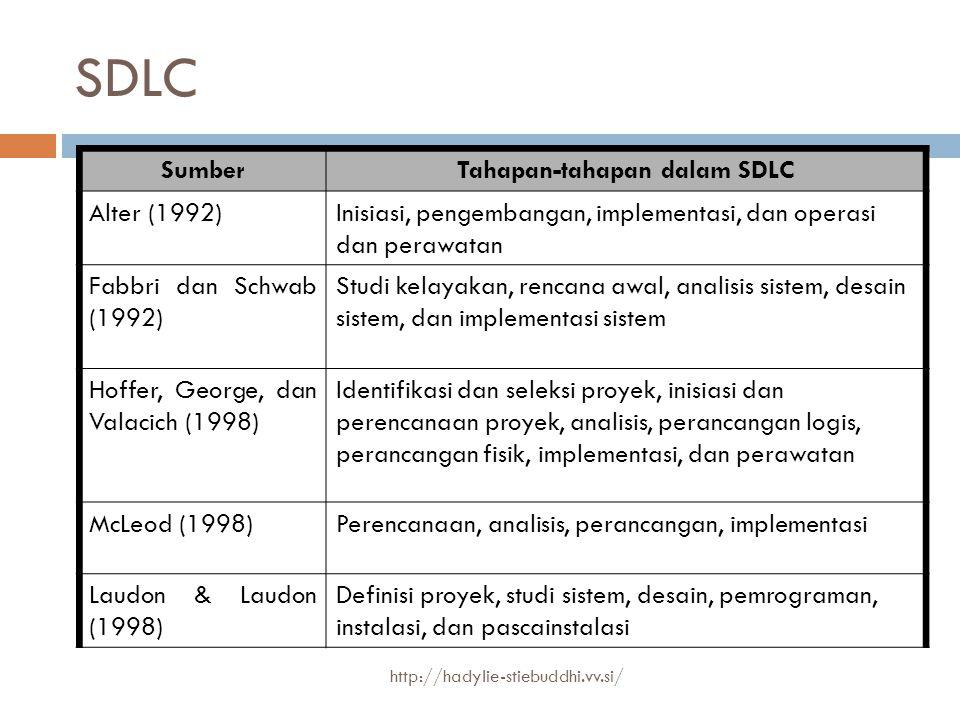SDLC SumberTahapan-tahapan dalam SDLC Alter (1992)Inisiasi, pengembangan, implementasi, dan operasi dan perawatan Fabbri dan Schwab (1992) Studi kelay