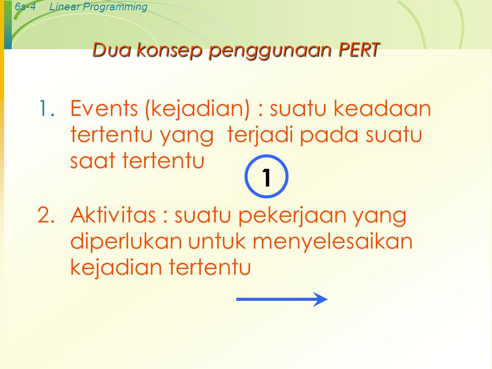6s-4Linear Programming Dua konsep penggunaan PERT 1.Events (kejadian) : suatu keadaan tertentu yang terjadi pada suatu saat tertentu 2.Aktivitas : suatu pekerjaan yang diperlukan untuk menyelesaikan kejadian tertentu 1