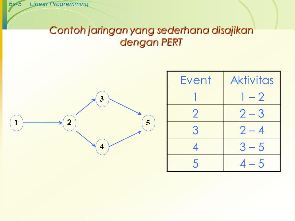 6s-4Linear Programming Dua konsep penggunaan PERT 1.Events (kejadian) : suatu keadaan tertentu yang terjadi pada suatu saat tertentu 2.Aktivitas : sua