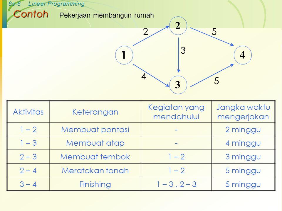6s-5Linear Programming Contoh jaringan yang sederhana disajikan dengan PERT EventAktivitas 11 – 2 22 – 3 32 – 4 43 – 5 54 – 5 2 1 3 4 5