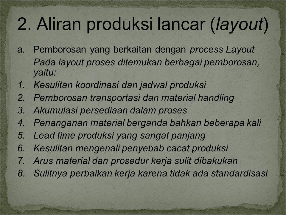 2. Aliran produksi lancar (layout) a.Pemborosan yang berkaitan dengan process Layout Pada layout proses ditemukan berbagai pemborosan, yaitu: 1.Kesuli