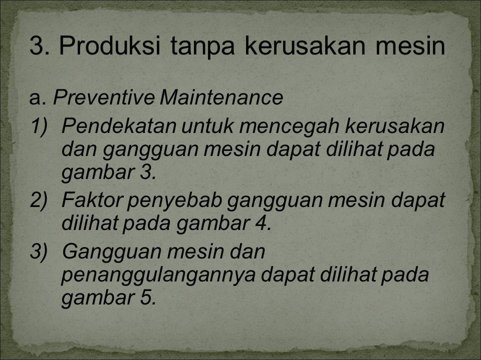 3. Produksi tanpa kerusakan mesin a. Preventive Maintenance 1)Pendekatan untuk mencegah kerusakan dan gangguan mesin dapat dilihat pada gambar 3. 2)Fa