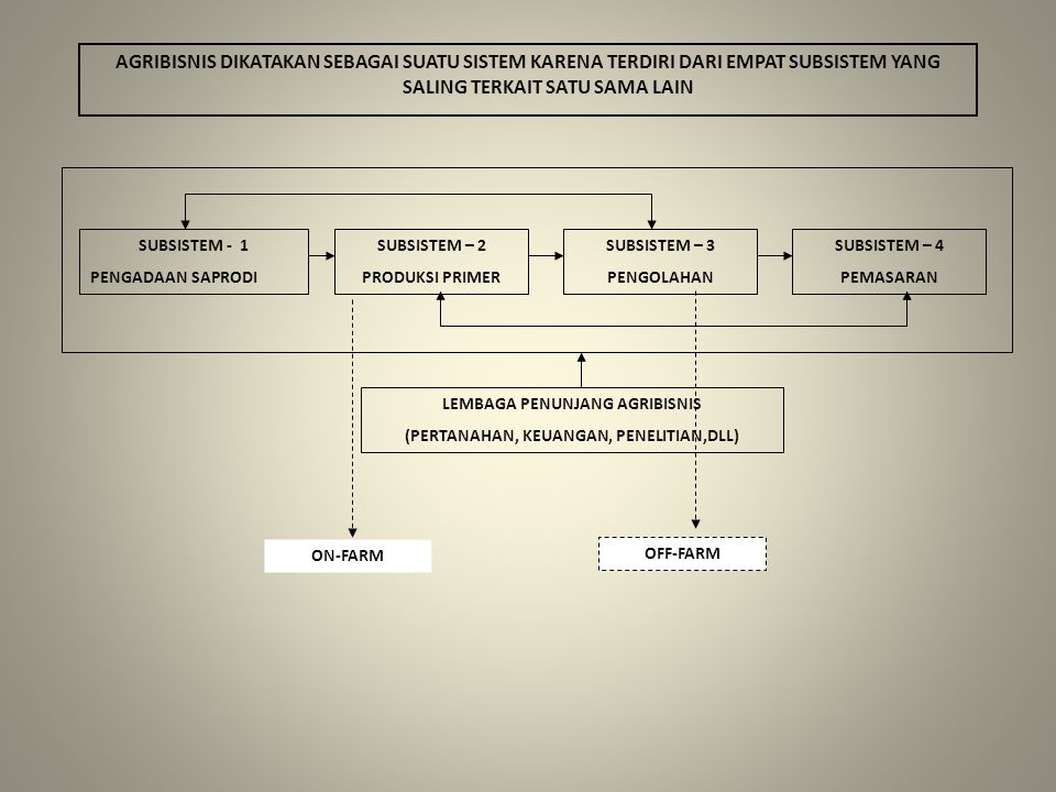 SEED FERTILIZERS AGRICULTURAL CHEMICALS FARM MECHINERY EQUIPMENT INPUT AGRIBISNIS UTAMA PETROLEUM & PETROLEUM PRODUCT: GA, CARTONS & SOLINE, MOTOR OIL, TRANSMISSION, & HYDROLIC OIL SHIP &TRANSPORT: CONTAINERS, BAGS, SACKS, CARTONS & CRATES LUMBER & BUILDING MATERIAL INPUT AGRIBISNIS PENUNJANG
