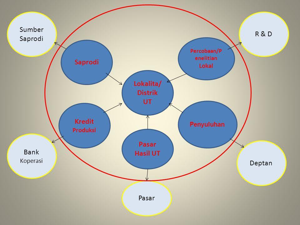 Lokalita/ Distrik UT Saprodi Bank Koperasi Sumber Saprodi Kredit Produksi Pasar Pasar Hasil UT Penyuluhan Deptan Percobaan/P enelitian Lokal R & D
