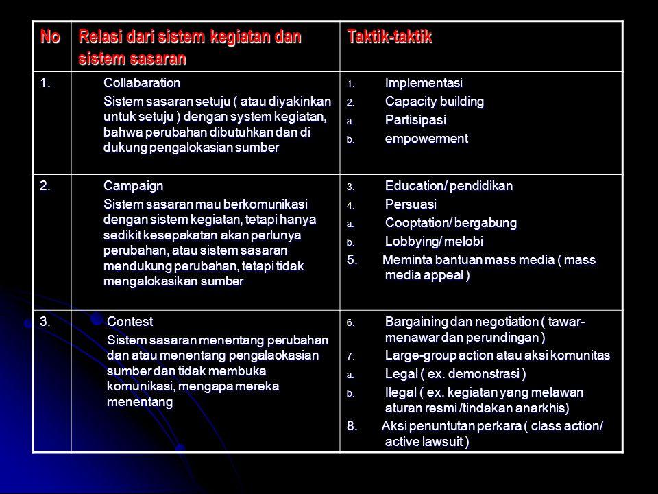 No Relasi dari sistem kegiatan dan sistem sasaran Taktik-taktik 1.Collabaration Sistem sasaran setuju ( atau diyakinkan untuk setuju ) dengan system k