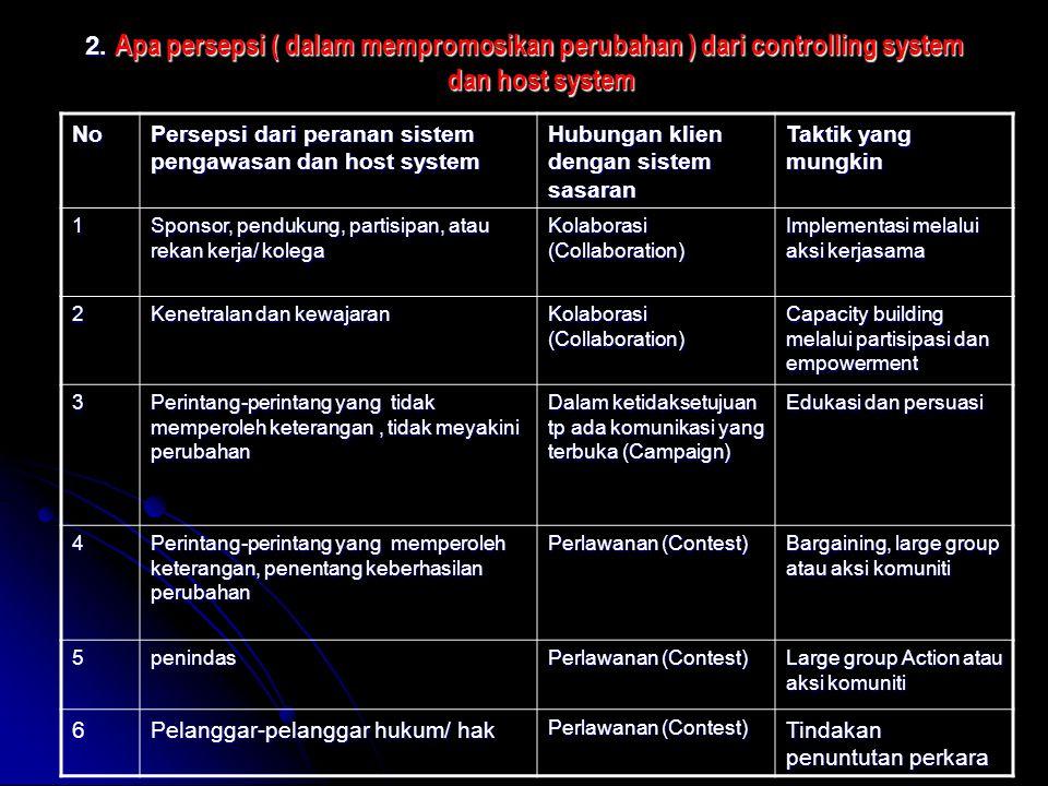 2. Apa persepsi ( dalam mempromosikan perubahan ) dari controlling system dan host system No Persepsi dari peranan sistem pengawasan dan host system H