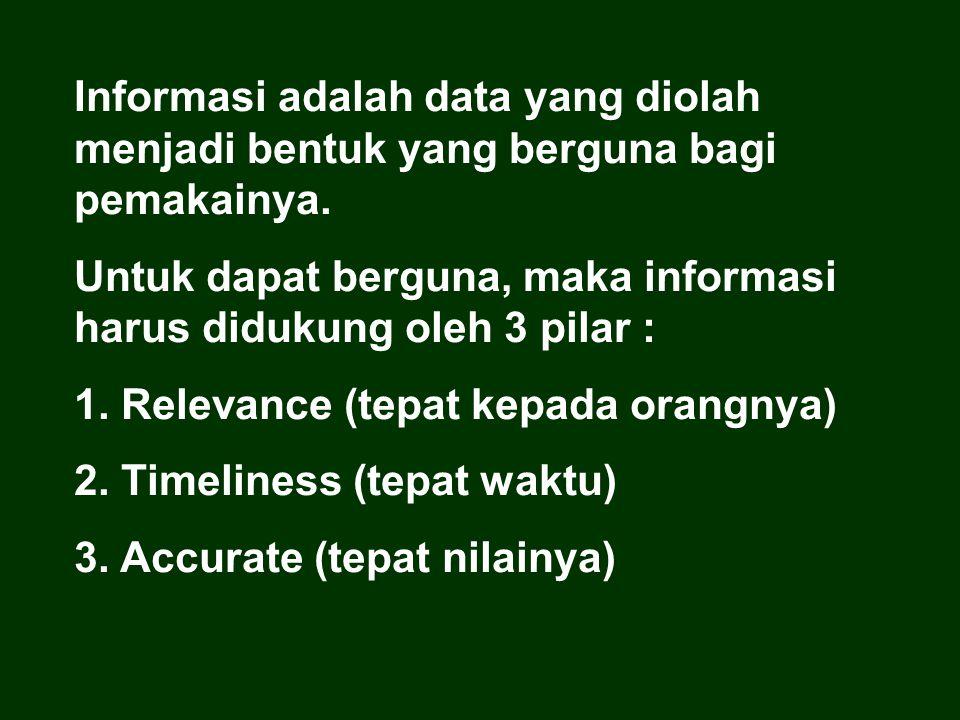 Informasi adalah data yang diolah menjadi bentuk yang berguna bagi pemakainya. Untuk dapat berguna, maka informasi harus didukung oleh 3 pilar : 1. Re