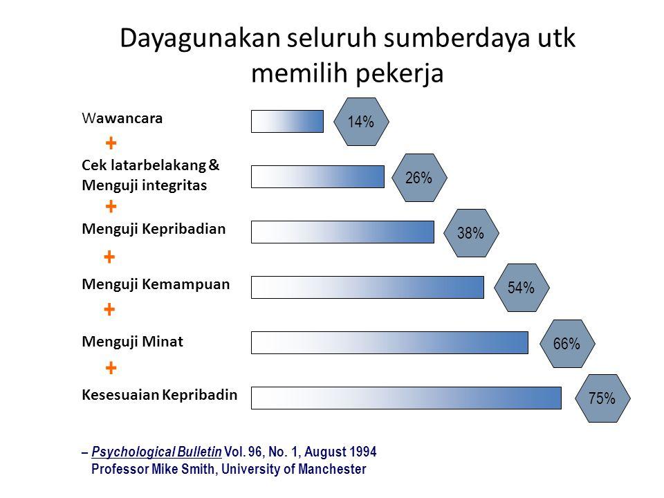 Dayagunakan seluruh sumberdaya utk memilih pekerja 75% 66% 54% 38% 26% 14% – Psychological Bulletin Vol. 96, No. 1, August 1994 Professor Mike Smith,