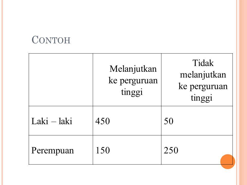 Perhatikan kejadian – kejadian berikut : L : kejadian yang terpilih laki - laki K: kejadian yang terpilih adalah orang yang melanjutkan ke perguruan tinggi Dengan menggunakan ruang contoh yang dipersempit K, maka akan didapatkan P(L|K) = 450/600 = ¾
