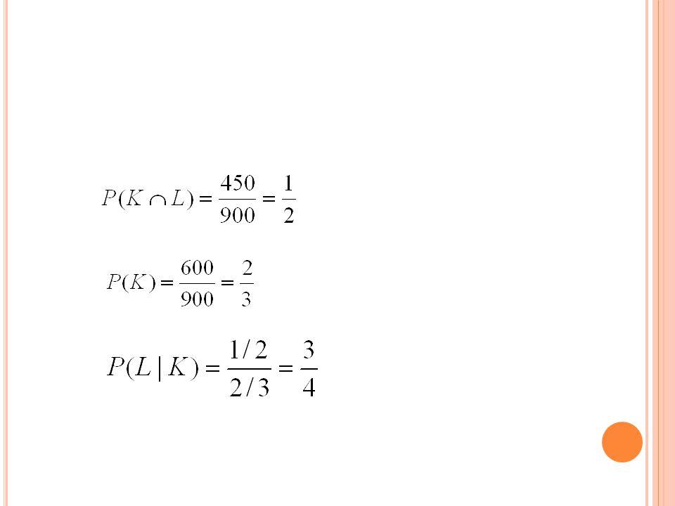 C ONTOH LAIN Peluang Kereta Api Gajayana berangkat tepat pada waktunya adalah P(B) = 0.85, peluang Kereta Api Gajayana datang tepat pada waktunya adalah P(D) = 0.