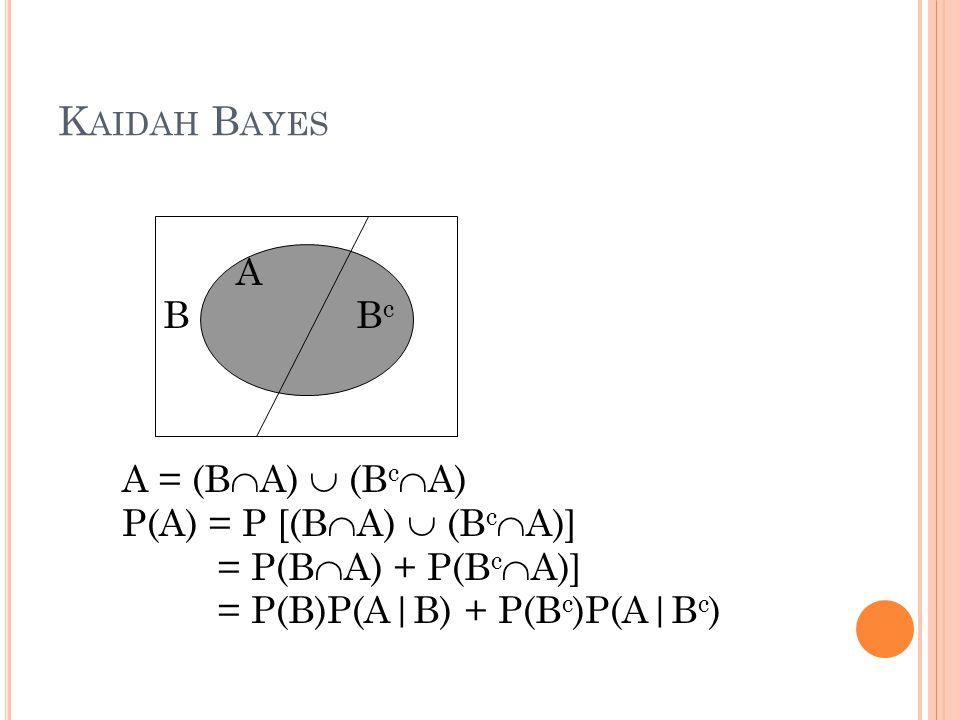K AIDAH T OTAL P ELUANG Bila kejadian – kejadian Bi  untuk i = 1, 2, …,k, maka untuk sembarang kejadian A yang merupakan himpunan bagian S berlaku P(A) = P(B1) P(A|B1) + P(B2) P(A|B2) + … + P(Bk) P(A|Bk).